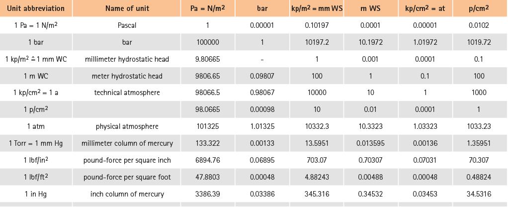 Pressure units rattay - Pressure units conversion table ...